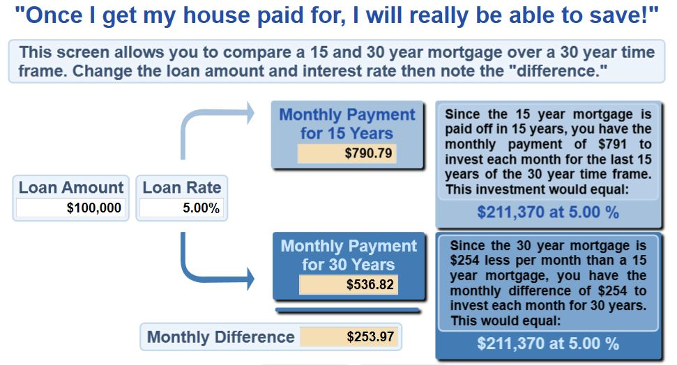 15Y vs. 30Y Mortgage
